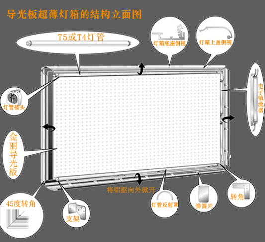 Led超薄灯箱结构极其简单,所需要的材料:边框、背板、导光板、面板、led光源、变压器。其中边框、导光板、led光源比较重要,下面我们分别介绍下:  一、 边框:led超薄灯箱边框主要是由铝合金构成,铝合金内部都是钢片弹簧,用于四面开启超薄灯箱。尺寸大都分为:2cm、4cm、5cm等。根据灯箱尺寸来合理选择边框。色彩:闪银色、金色、黑色、白色、本铝色。 二、 导光板,标准尺寸:120*240cm,大规尺寸:150*300cm,led灯箱一般最好在这个尺寸内,超过则要订做。导光板一般是要经过网状雕刻,这样是